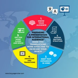 presentation reach for International audience